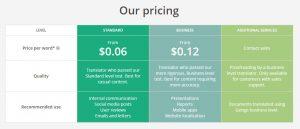 Genco pricing: akeentech blog